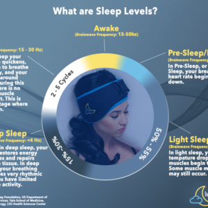 All About Sleep Stages